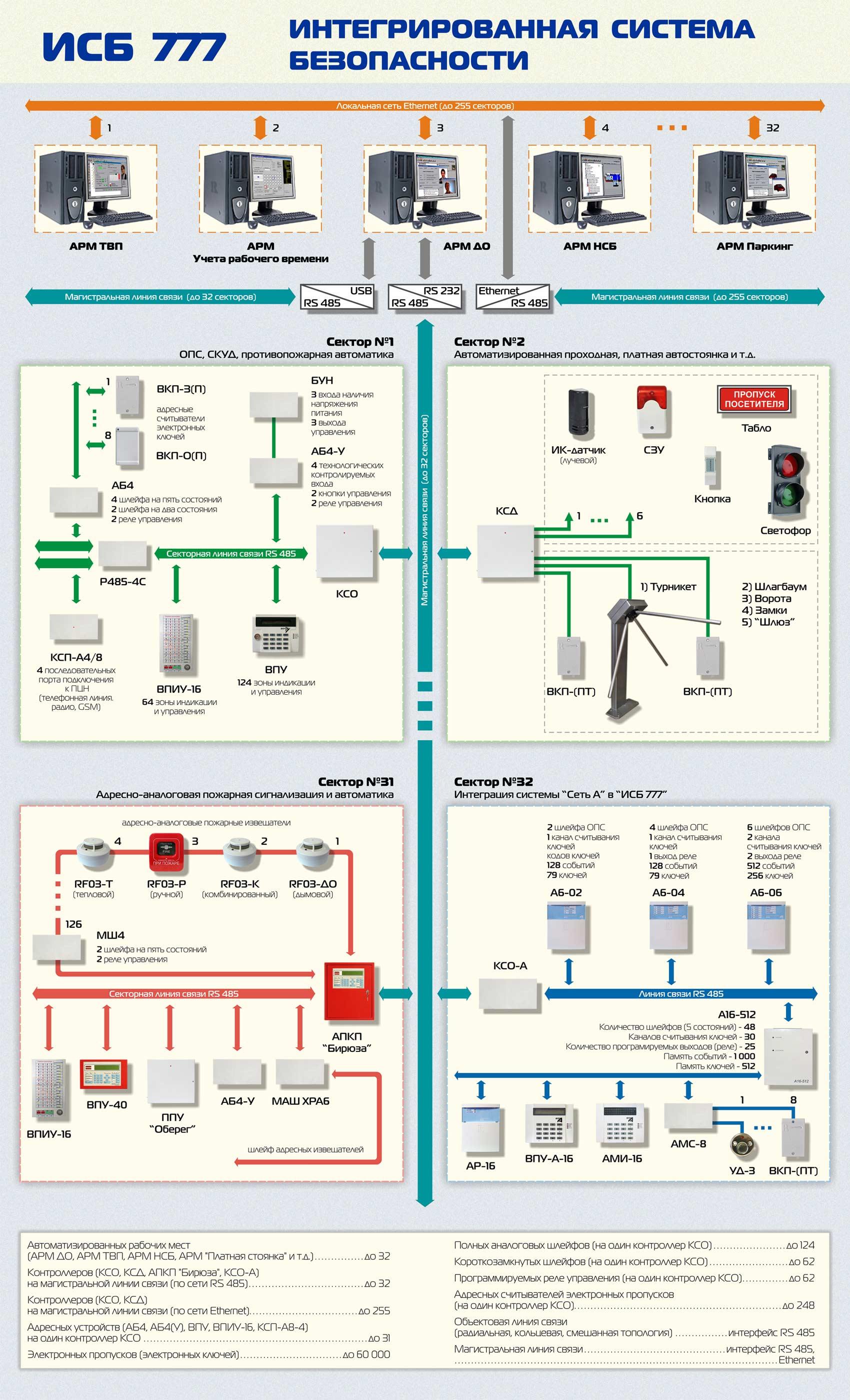 Рис №3. Пример работы интегрированной системы безопасности ИСБ 777