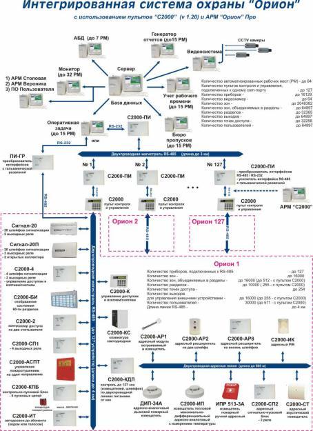 Рис №4. Пример интегрированной системы охраны «Орион»