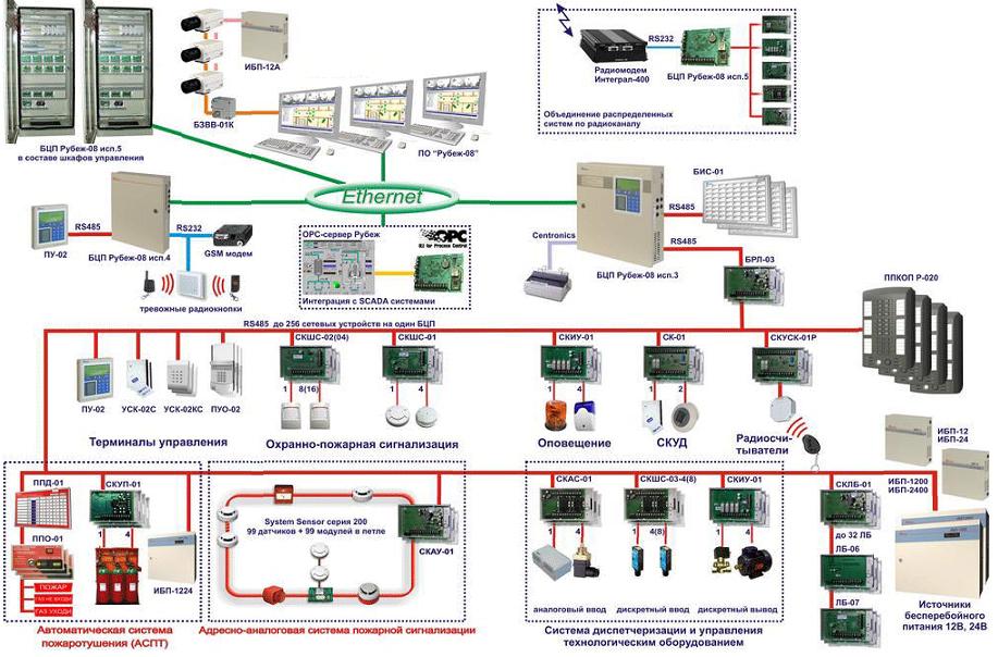 Рис. №1 — Пример интегрированной системы безопасности, построенной на программно-аппаратном комплексе (ПАК) Рубеж-08